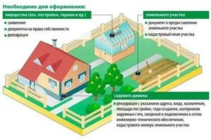 Как зарегистрировать недостроенный дом в снт