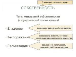 Вид отношения в пользовании во владении