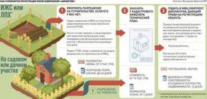 Как учитывается площадь садового домика при оформлении