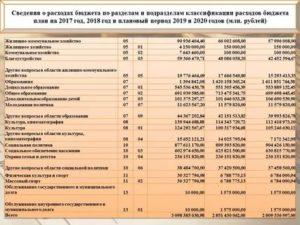 349 статья расходов бюджета расшифровка 2020