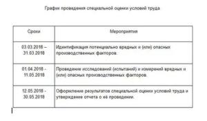 График проведения специальной оценки условий труда на год