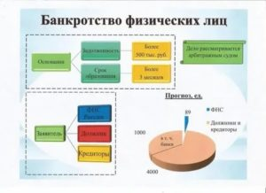 Банкротство физических лиц в волжском стоимость