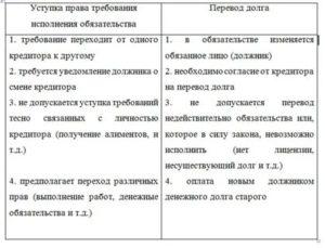 Перевод долга и уступка права требования разница налогообложение