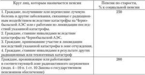 Когда можно уйти на пенсию кто жил в чернобыльской зоне