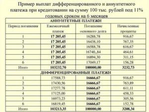 Изменение аннуитетного платежа или изменение срока договора