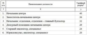 Оклад по должности сотрудника полиции тарифная сетка