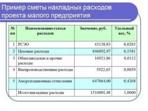 Входит ли в накладные расходы стоимость аренды помещения для генподрядчика