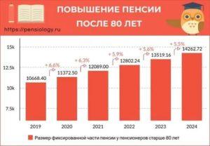 Сколько прибавляют к пенсии после 90 лет в 2020 году