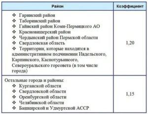 Уральский коэффициент в удмуртии