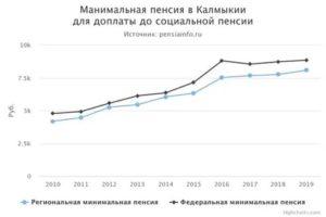 Какая минимальная пенсия в татарстане 2020 году