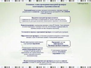 Какие документы проверяет фсс при выездной проверки