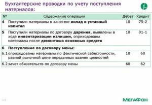 Бухгалтерские проводки при передаче имущества по договору пожертвования
